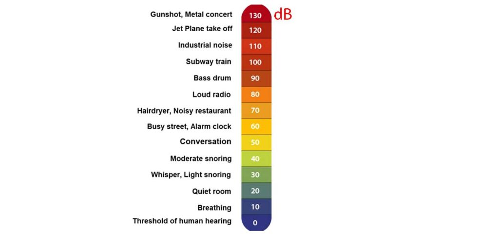 Decibel Scale For 3D printer Noise Reduction Example