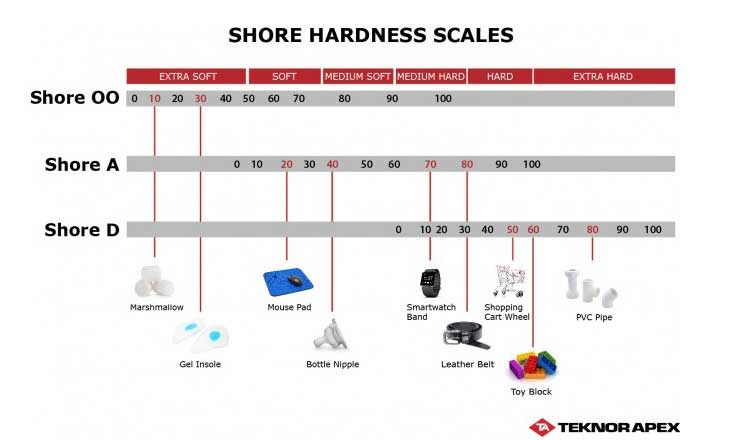TPE Hardness Table